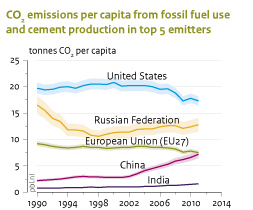CO2 emissions per capita from fossil fuel and cement production in top 5 emitters