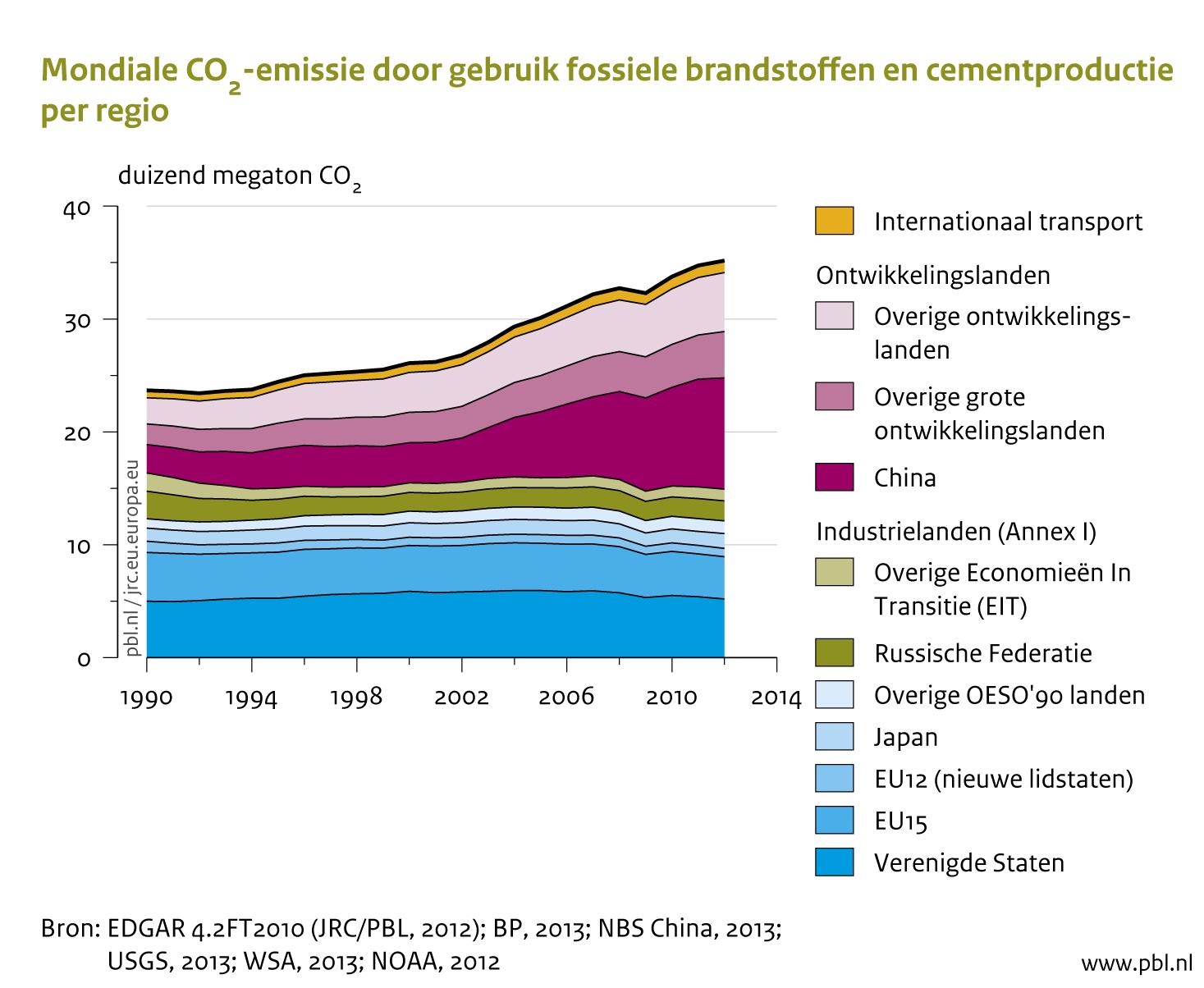 Mondiale Co2 Emissie Door Gebruik Fossiele Brandstoffen En