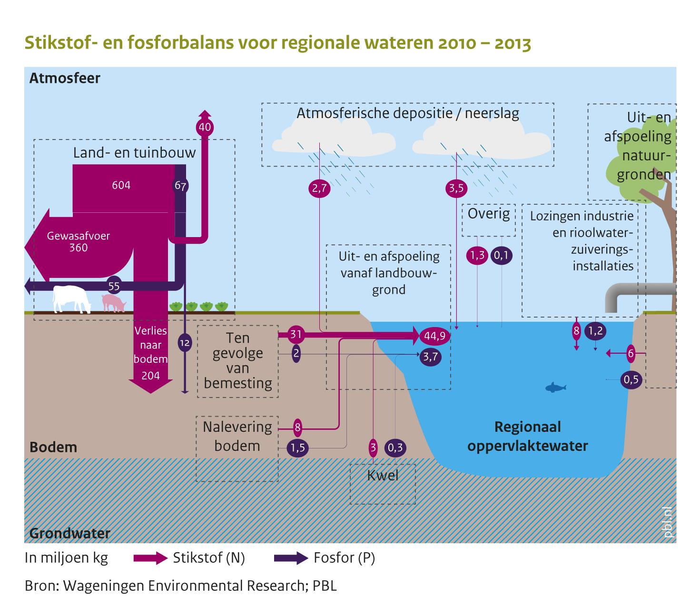 Stikstof en fosforbalans voor regionale wateren 2010 2013 pbl andere formaten ccuart Gallery