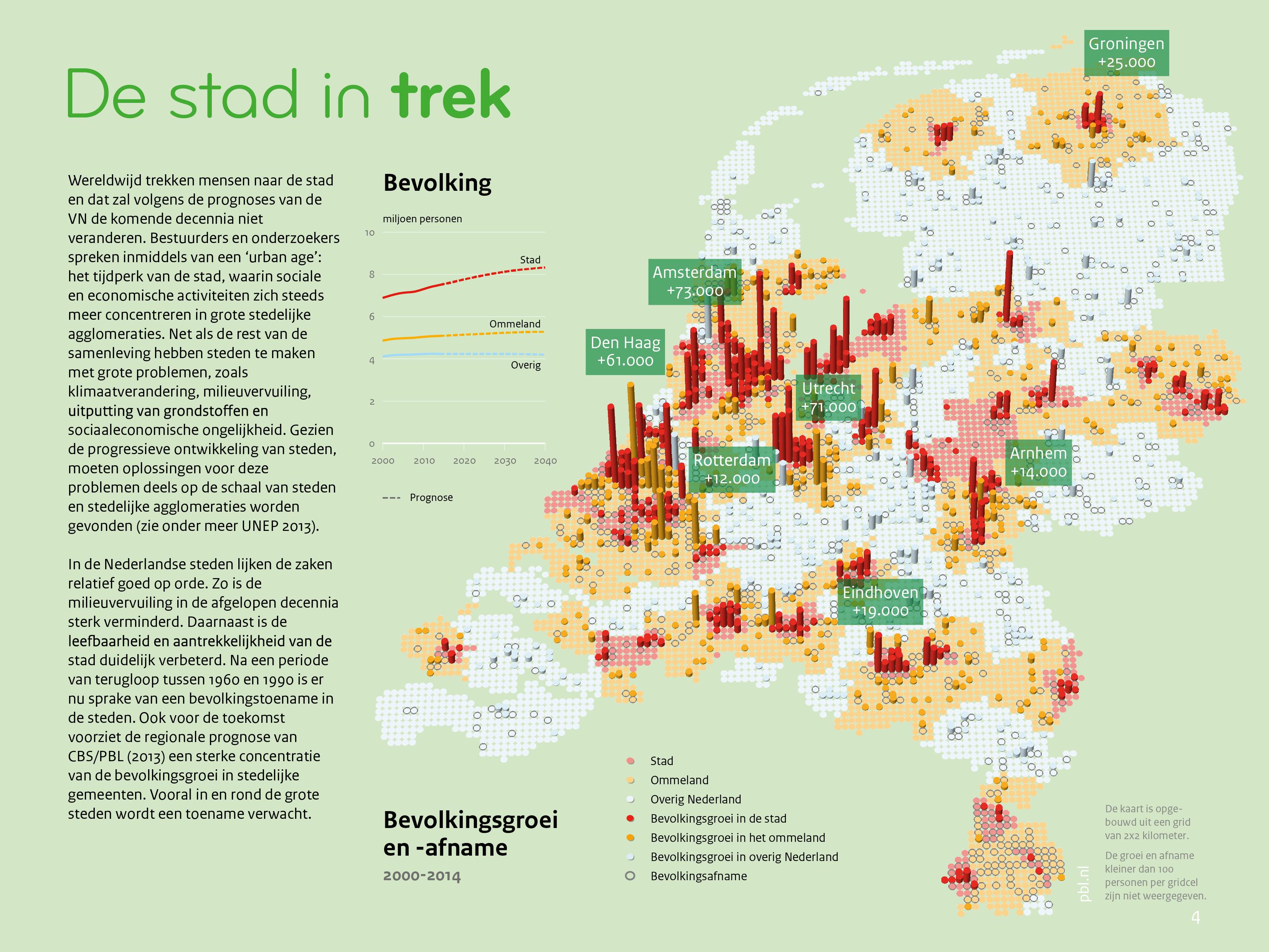 Urbanisatie nederland 2016