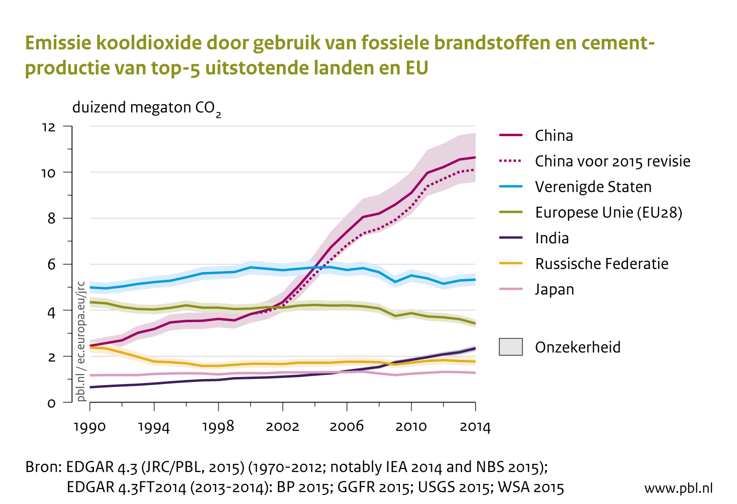 Emissie Kooldioxide Door Gebruik Van Fossiele Brandstoffen En