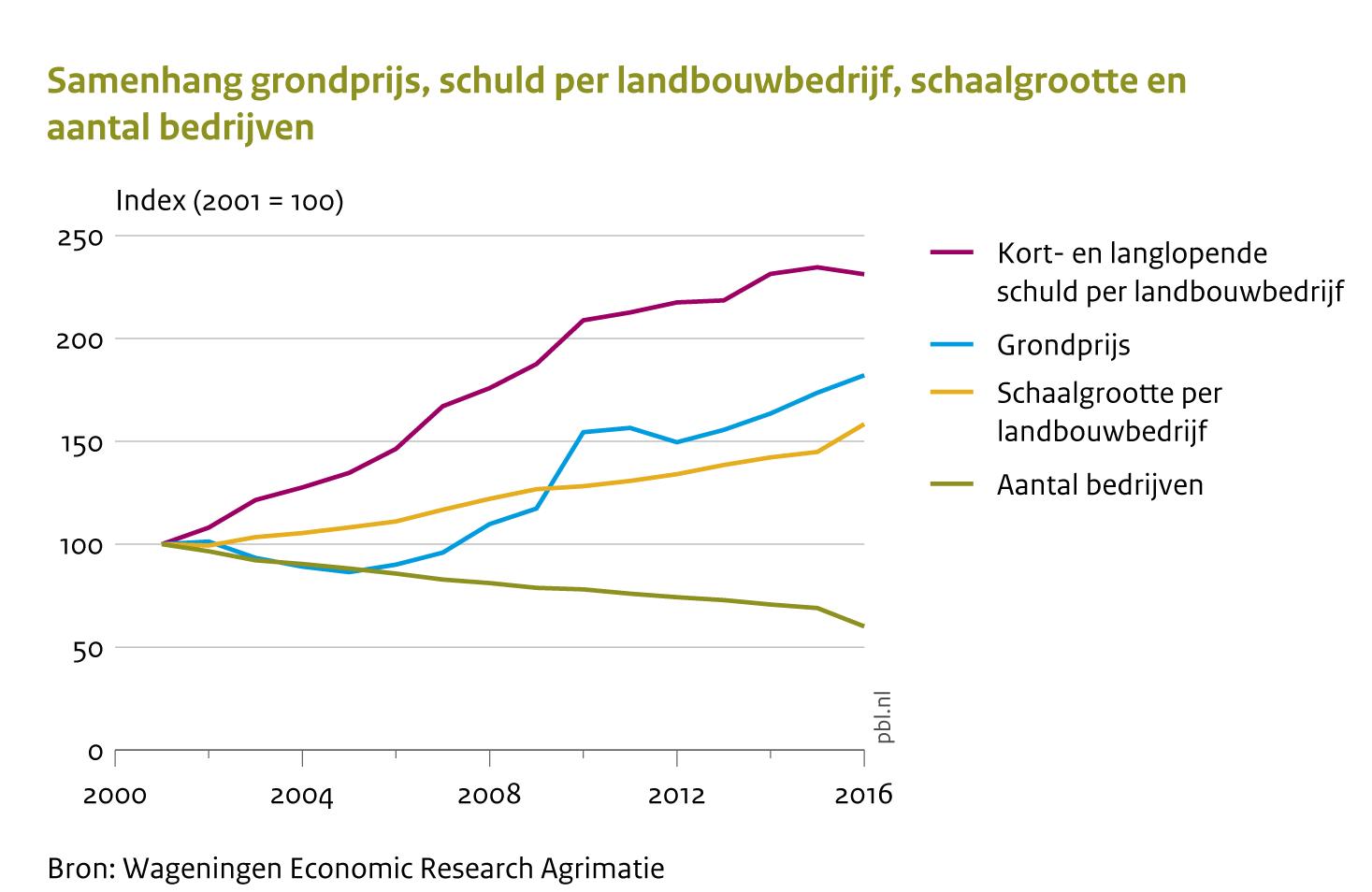 Afbeeldingsresultaat voor pbl wenkend perspectief landbouw