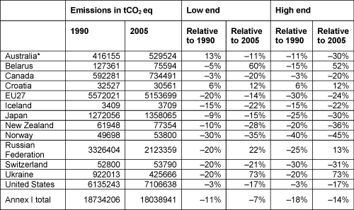 Annex I country pledges, harmonised and with reported historical emissions for 1990 and 2005. Source: informal paper of the UNFCCC.