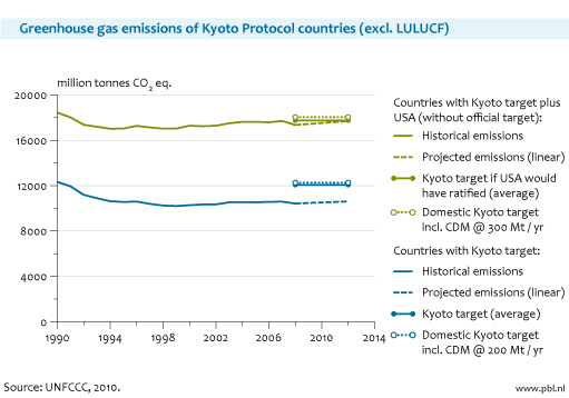 Figure: line graph of greenhouse gas emissions of Kyoto Protocol countries. (excl. LULUCF) (UNFCCC 2010)