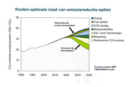 Figuur: grafiek over de kosten-optimale inzet van CO2 emissiereductie-opties. (PBL, TIMER/IMAGE model))