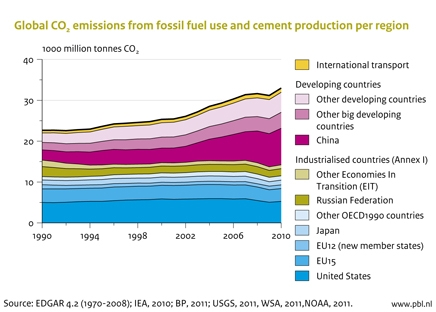 Figure: graph of global CO2 emissions from fossil fuel use and cement production per region (PBL)