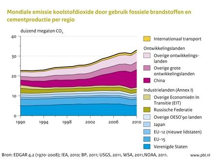 """Figuur: grafiek met de mondiale emissie koolstofdioxide door gebruik fossiele brandstoffen en cementproductie per regio"""" alt=""""Mondiale emissie koolstofdioxide door gebruik fossiele brandstoffen en cementproductie per regio 1990-2010 (PBL)"""