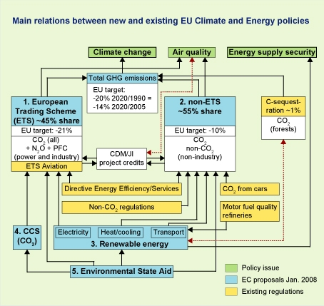 Figure: scheme with the main relations between new and existing EU climate and energy policies