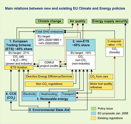 Figuur: schematische weergave van de belangrijkste onderdelen van het pakket met wetsvoorstellen over klimaat- en energiebeleid dat de Europese Commissie op 23 januari 2008 heeft gepubliceerd. (Engelstalig)