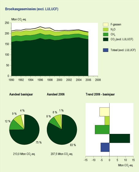 Figuur: Broeikasgassen: emissieniveaus, bijdragen per gas en emissietrends, 1990-2006; 2006 waren de totale broeikasgasemissies circa 3% lager dan in het basisjaar (1990, maar 1995 voor de gefluorideerde gassen)