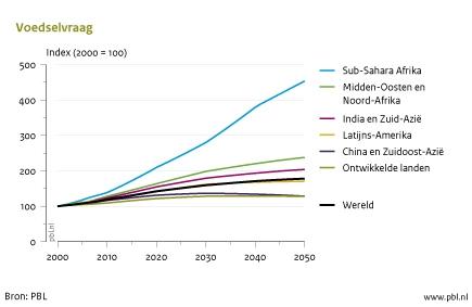Figuur: lijngrafiek over de voedselvraag in Sub-Sahara Afrika 2000-2050; de vraag naar voedsel in de Sub-Sahara Afrika zal in 2050 vier maal zo groot zijn als in 2000