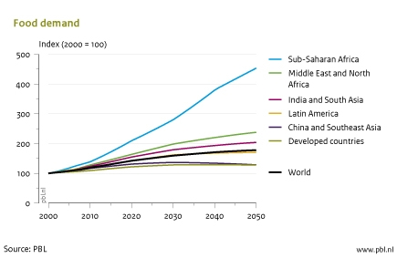 Figure: line graph that illustrates the food demand in different regions 2000-2050. Graph shows a big increase in the sub-Saharan Africa. (PBL 2011)
