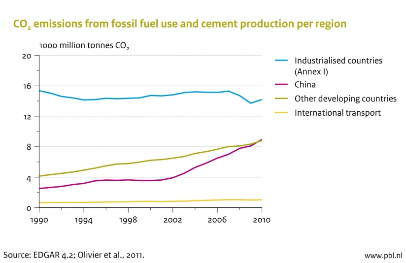Figure: graph of global CO2 emissions from fossil fuel use and cement production 1990-2010 (PBL)