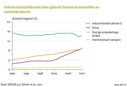 Figuur: lijngrafiek met de mondiale emissie koolstofdioxide door gebruik fossiele brandstoffen en cementproductie 1990-2010 (PBL)