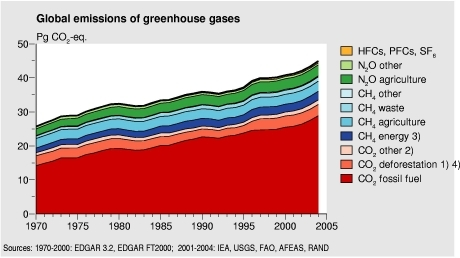 Figure: chart with global emissions of greenhouse gasses 1970-2004; global greenhouse gas emissions increased 25% between 1990 and 2004
