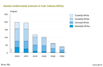 Figuur: grafiek over het aantal ondervoede mensen in Sub-Sahara Afrika; in het geschetst scenario neemt het aantal ondervoede mensen in 2050 af tot ongeveer 40 miljoen