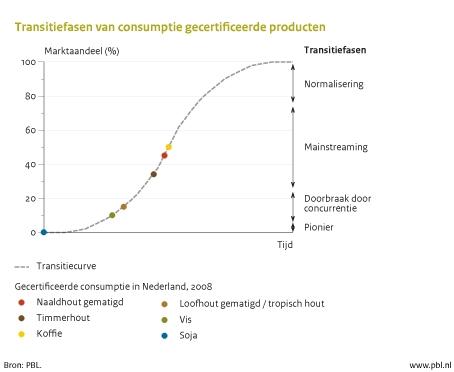 Figuur: grafiek over de transitiefase van consumptie gecertificeerde producten.