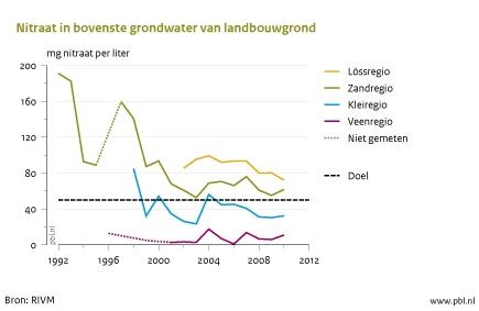 Figuur: lijngrafiek met nitraat (per liter) in bovenste grondwater van landbouwgrond 1992-2010; In de zandregio en in de lössregio  ligt de gemiddelde nitraatconcentratie boven de norm van 50 milligram nitraat per liter. In regio's met klei- en veengronden ligt de gemiddelde nitraatconcentratie ruim onder het doel (RIVM)