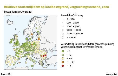 Figuur: kaart Europa met de relatieve soortenrijkdom op landbouwgrond, vergroeningsscenario, 2010; Door de maatregelen uit het vergroeningsscenario neemt de soortenrijkdom in landbouwgebieden met drie procent toe, vergeleken met het huidige beleid (PBL)