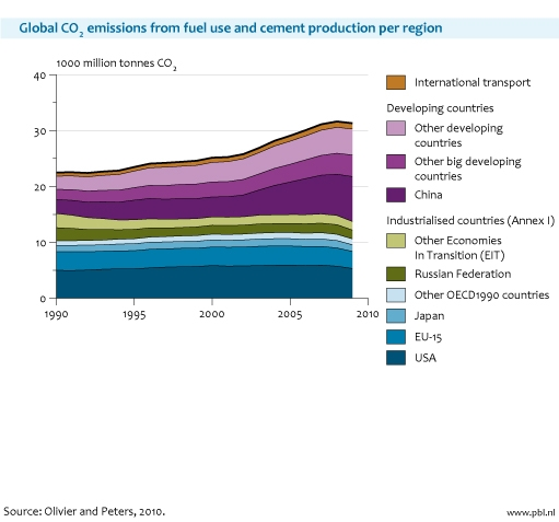 Figure: area chart with the global CO2 emissions from fuel use and cement production per region 2010; growth CO2 emissions China and India compensates global reduction in CO2 emissions (Olivier and Peters, PBL)