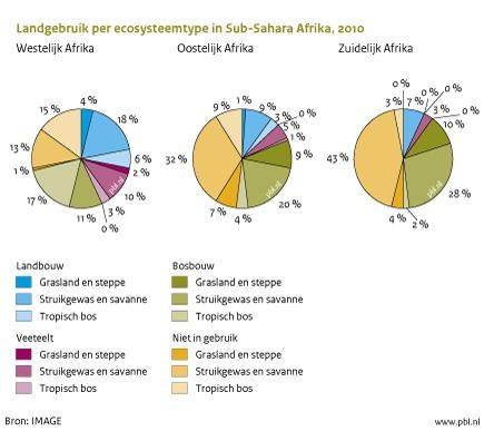 Figuur: grafiek over landgebruik per ecosysteem in Sub-Sahara Afrika; met name in Oost- en Zuid-Afrika is er ruimte om het landbouwareaal uit te breiden