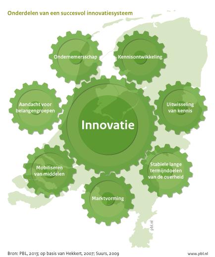 Onderdelen van een een succesvol innovatiesysteem
