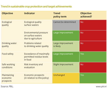 Figure: chart that indicates that crop protection has become more sustainable, but that not all policy objectives have been achieved