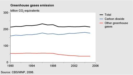 Figuur: grafiek met de emissies van broeikasgassen; totaal,  CO2 en overige broeikasgassen 1990-2005; CO2 uitstoot in 2005 is lager dan in 2004, overige broeikasgassen vrijwel gelijk gebleven
