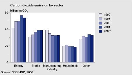 Figuur: kooldioxide-emissies per sector 1990-2005; De meest opmerkelijke daling van de CO2-emissie doet zich voor in de energiesector (CBS/PBL)