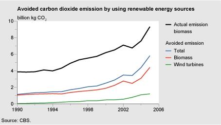 Figuur: lijngrafiek met vermeden kooldioxide-emissies en duurzame energieproductie 1990-2005; Door gebruik te maken van duurzame energiebronnen zoals biomassaverbranding en windenergie is in 2005 bijna 6 miljard kg CO2 aan emissies door verbranding van fossiele brandstoffen vermeden (CBS/PBL)