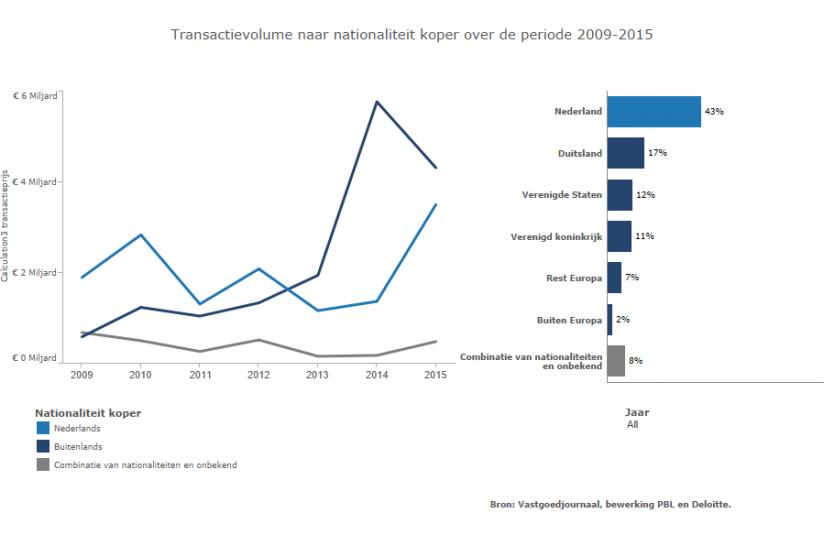 Het buitenlands transactievolume is voornamelijk geïnvesteerd in Amsterdam.