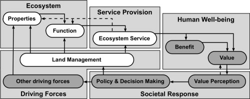 Figure: scheme of the framework for assessing links between landmanagement, ecosystem services, provision, and human well-being