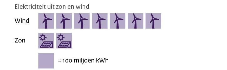 Voorbeeld van iconen als vierkanten om onderlinge vergelijking te vereenvoudigen