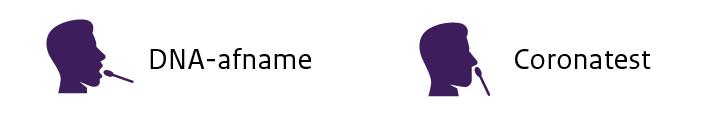 Twee iconen waarbij met een wattenstaafje materiaal afgenomen wordt. Bij de ene wangslijmvlies voor een DNA-onderzoek, bij de andere neusslijmvlies voor een coronatest.
