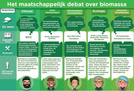 Het maatschappelijk debat over biomassa, karakterisering van de perspectieven