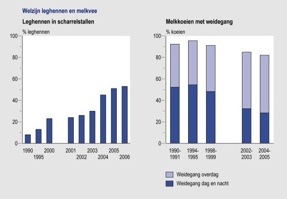 Figuur: grafieken welzijn leghennen en melkvee 1990-2006; meer scharrelkippen, maar minder koeien  in de wei (PBL)