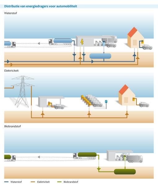 Figuur: schematische weergave van de distributie van energiedragers voor automobiliteit