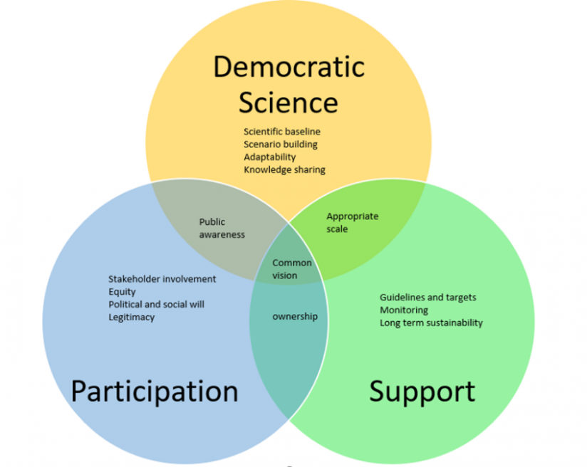 Success factors for policy making in a nexus context