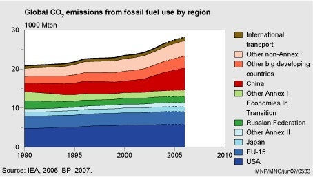 Figure: chart with the global CO2 emissions from fossil fuel use by region 1990-2006 (PBL); global CO2 emissions from fossil fuel use increased by about 2.6% in 2006 compared to 2005