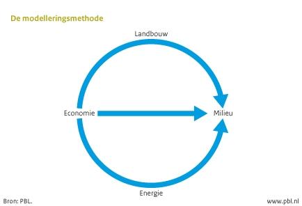 Figuur: schema van de modelleringsmethode toegepast voor de OESO milieuverkenning - van economie, landbouw en energie naar milieu (PBL)