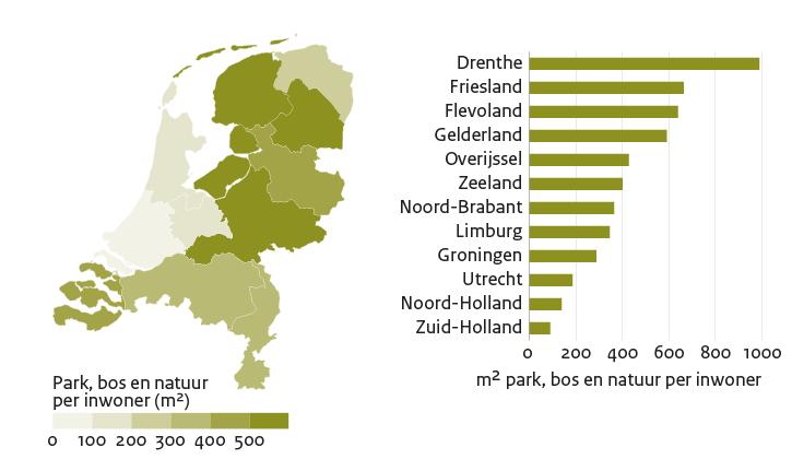 Een kaart en een staafgrafiek op basis van dezelfde data over de hoeveelheid groen (park, bos en natuur) in de buurt per inwoner, weergegeven per provincie
