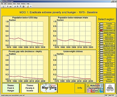 Figure: screenshot of GUSS 1.0 model; example of the MDGs graphs