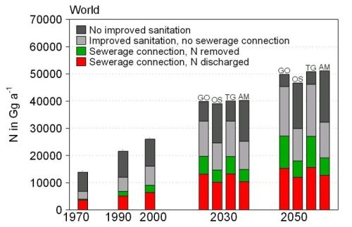 Figure: bar chart with the N emissions from sewage in world 1970-2050