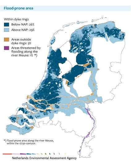 Figure: map of the Netherlands with flood-prone area; 26% of the Dutch land surface is below NAP