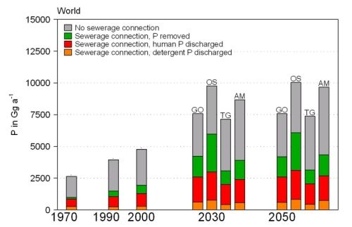 Figure: bar chart with the P emissions from sewege in world 1970-2050
