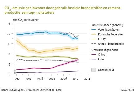 Grafiek met CO2 emmissie per inwoner door gebruik fossiele brandstoffen en cementproductie van de top-5 uitstoters, van 1990 tot 2010