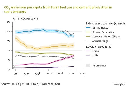 Figure: CO2 emmisions per capita from fossil fuel use and cement production in top 5 emitters, 1990-2011