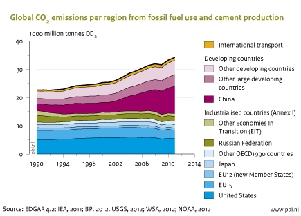 Figure: area chart of global CO2 emissions per region from fossil fuel use and cement production. The CO2 emissions from OECD countries now account for one third of global emissions – the same share as that of China and India, where emissions increased by 9% and 6%, respectively, in 2011.