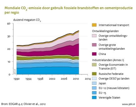 Figuur: grafiek waaruit blijkt dat de CO2 uitstoot in 2011 blijft stijgen