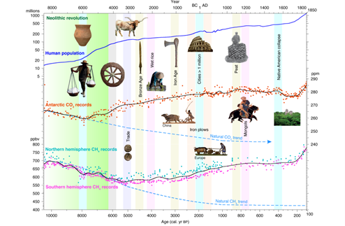 Graph showing population, CO2 and CH4 concentration from 8000BC to the present